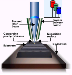 Laser Deposition Technology - How it works.